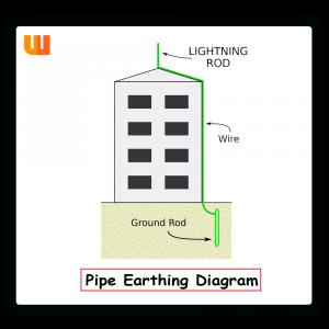 Pipe Earthing Diagram